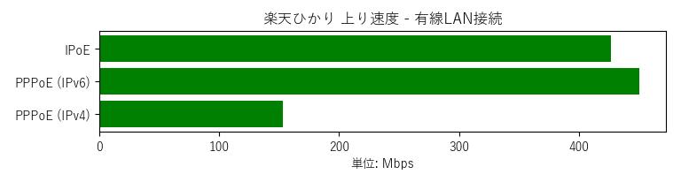 IPoE 427, IPv6 450, IPv4 153Mbps